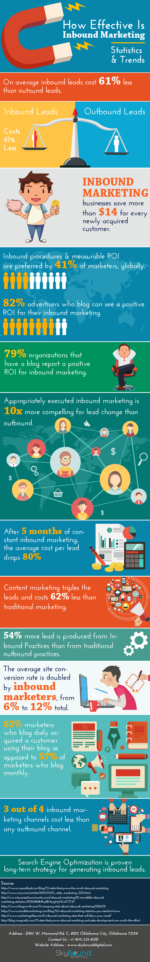 Find Out How Effective Is Inbound Marketing